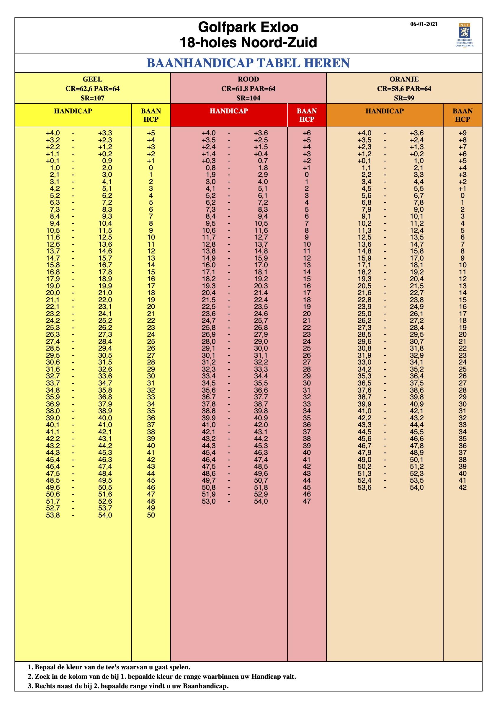 Exloo WHS tabel 18 holes Noord-Zuid Heren