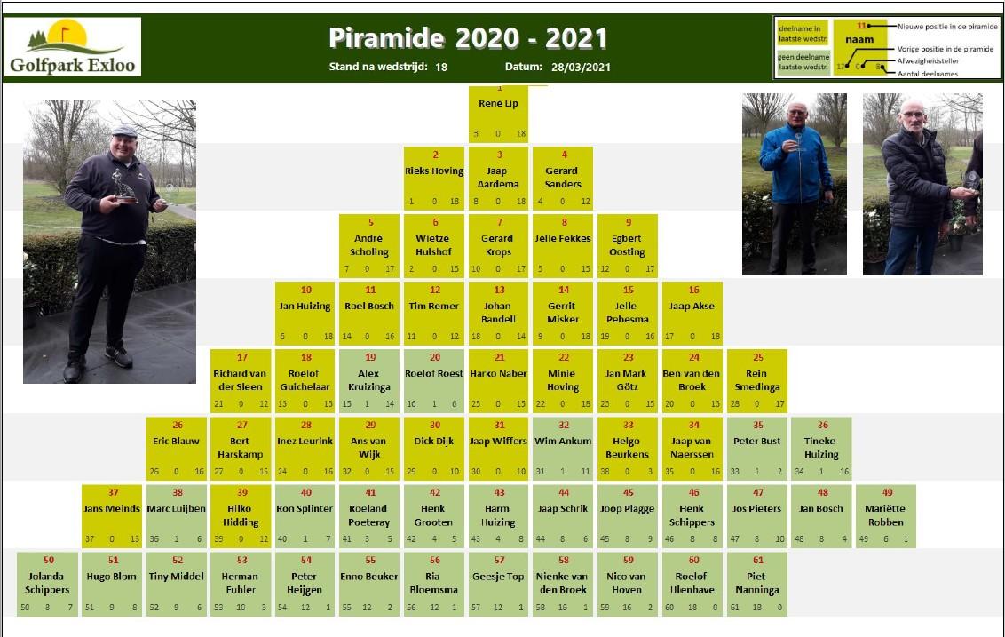 Piramide 2020-2021 - na wedstrijd 18